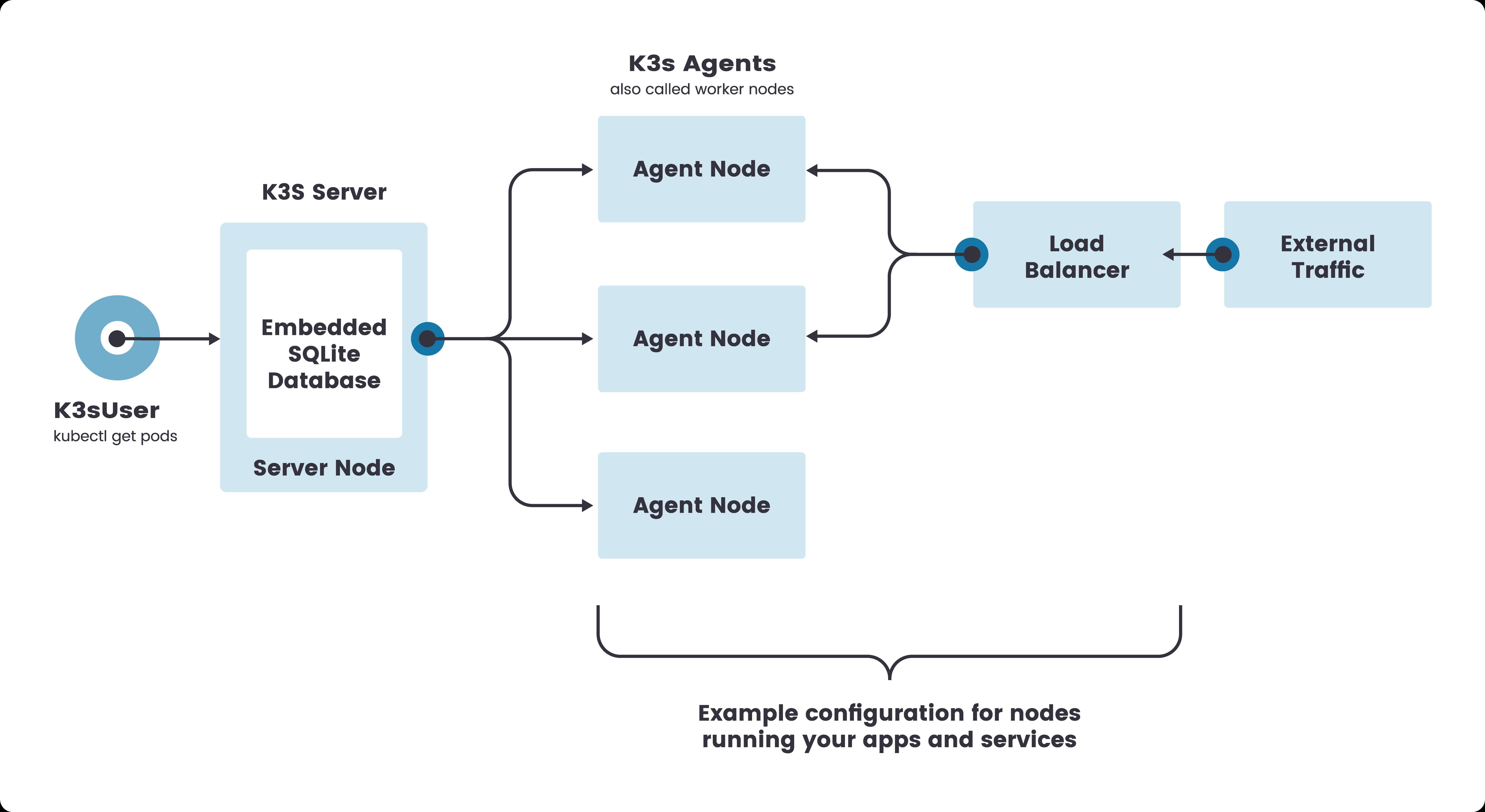 運用 Multipass 與 K3S 建立 Kubernetes 測試環境