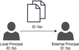 Principal ID Sharing